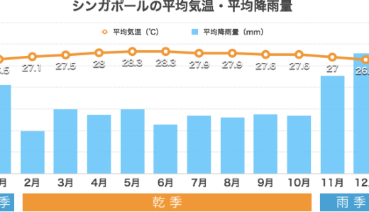 シンガポールの年間気候・天気の特徴(気温や降水量など)